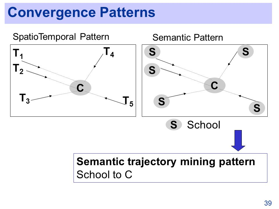 39 Convergence Patterns C T1T1 T2T2 T3T3 T4T4 T5T5 C S S S S S S School SpatioTemporal Pattern Semantic trajectory mining pattern School to C Semantic Pattern