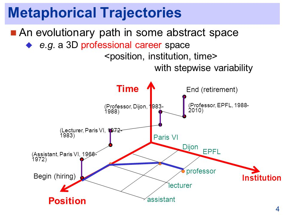 4 Metaphorical Trajectories An evolutionary path in some abstract space e.g.