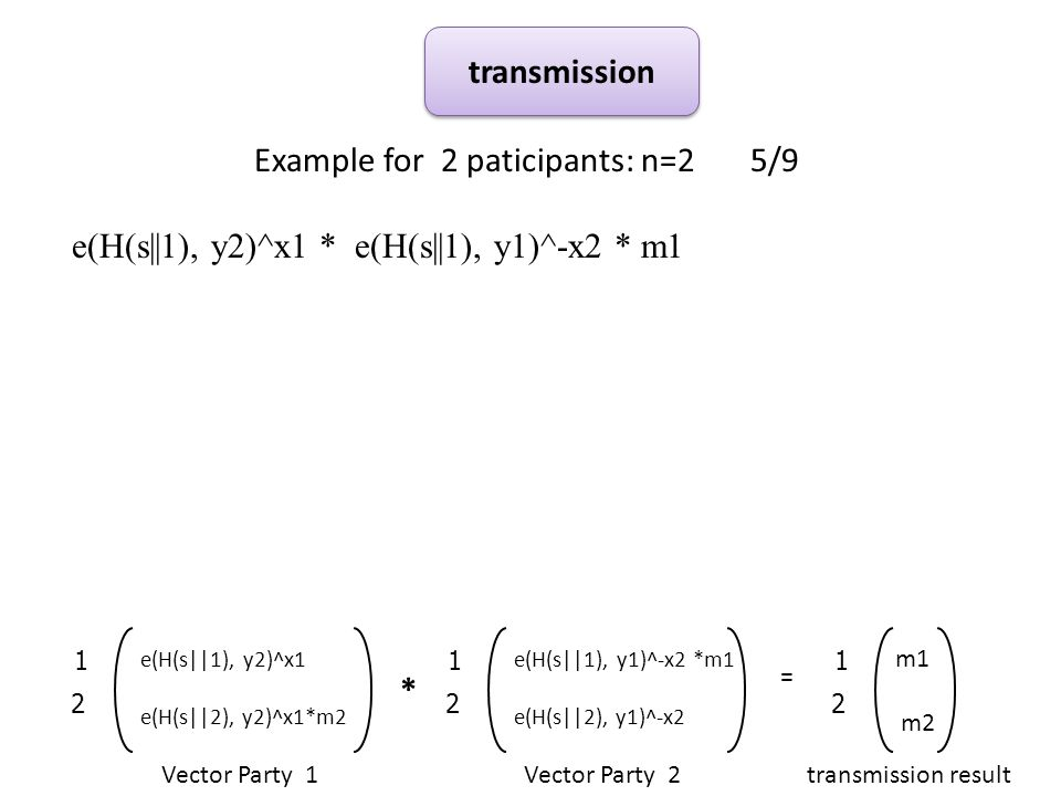 Example for 2 paticipants: n=2 5/9 e(H(s||1), y2)^x1 * e(H(s||1), y1)^-x2 * m1 transmission * Vector Party 1Vector Party 2 = 2 1 e(H(s||1), y2)^x1 e(H(s||2), y2)^x1*m2 2 1 e(H(s||1), y1)^-x2 *m1 e(H(s||2), y1)^-x2 2 1 m1 m2 transmission result