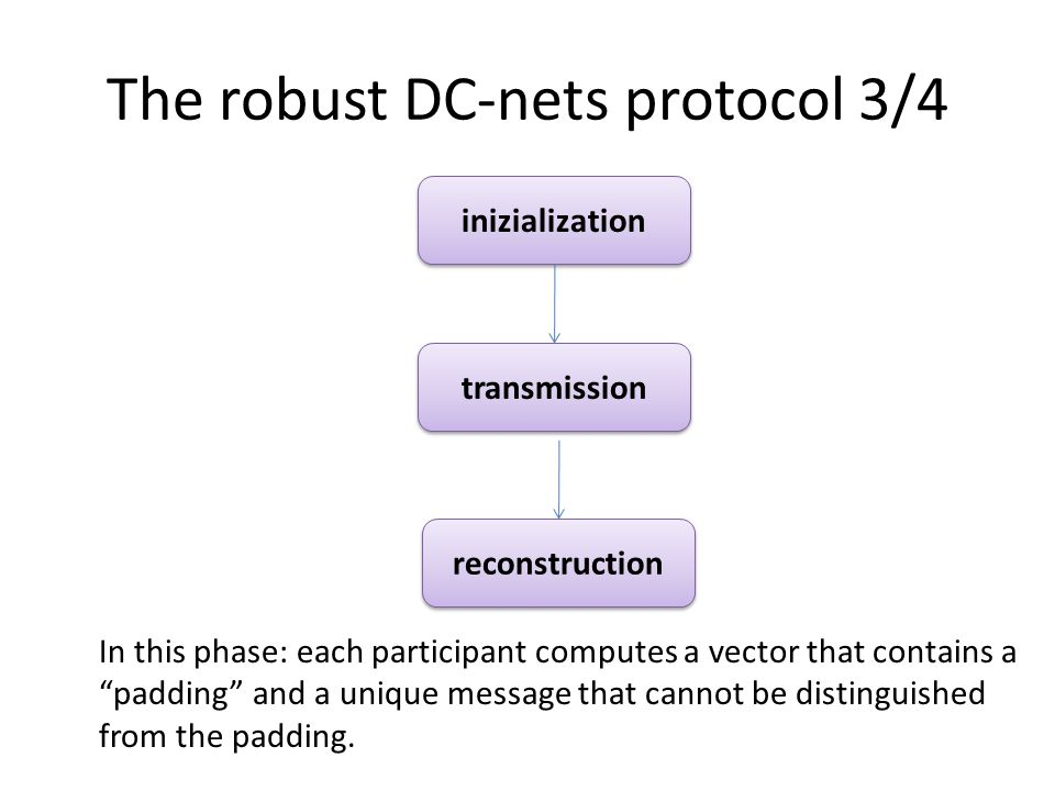 The robust DC-nets protocol 3/4 inizialization In this phase: each participant computes a vector that contains a padding and a unique message that cannot be distinguished from the padding.