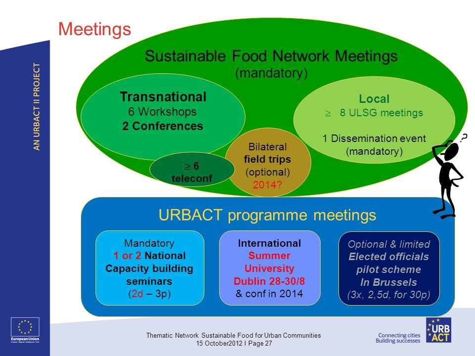 Thematic Network Sustainable Food for Urban Communities 15 October2012 I Page 27 Sustainable Food Network Meetings (mandatory) URBACT programme meetings Transnational 6 Workshops 2 Conferences Local 8 ULSG meetings 1 Dissemination event (mandatory) Bilateral field trips (optional) 2014.