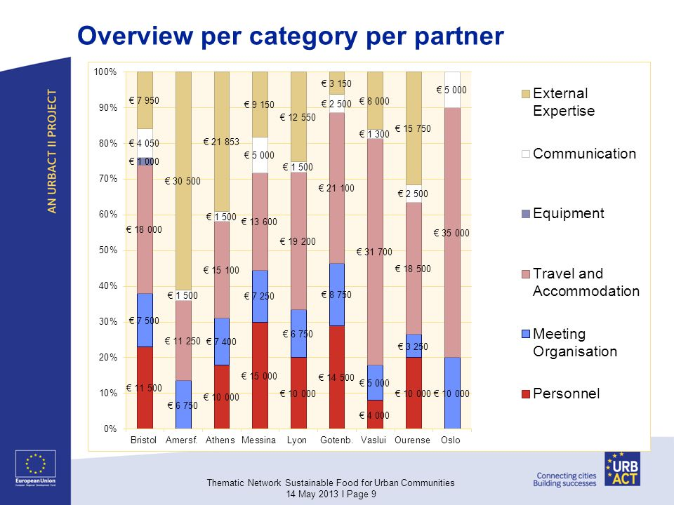 Overview per category per partner Thematic Network Sustainable Food for Urban Communities 14 May 2013 I Page 9