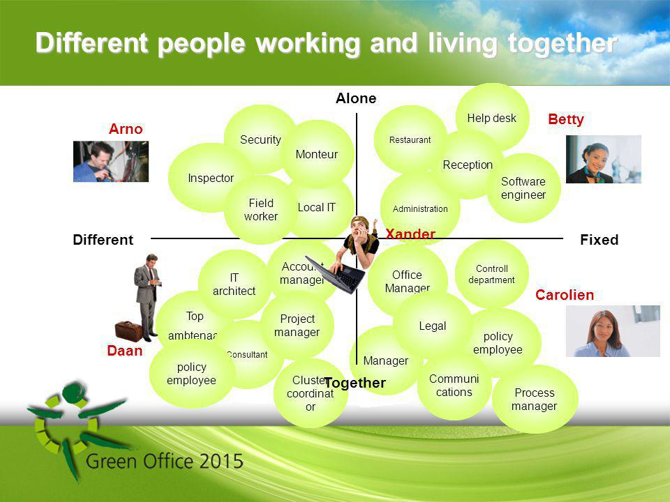 Different people working and living together Different Process manager Cluster coordinat or Help desk Administration Reception Software engineer Restaurant Local IT Security Monteur Inspector Office Manager Controll department Manager policy employee Communi cations Top ambtenaar Account manager IT architect Consultant Project manager Betty Alone Fixed Arno Carolien Daan Xander Field worker Legal policy employee Together