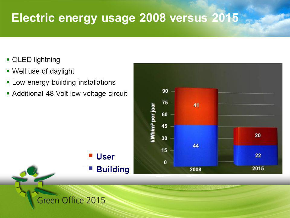 Electric energy usage 2008 versus 2015 User Building OLED lightning Well use of daylight Low energy building installations Additional 48 Volt low voltage circuit