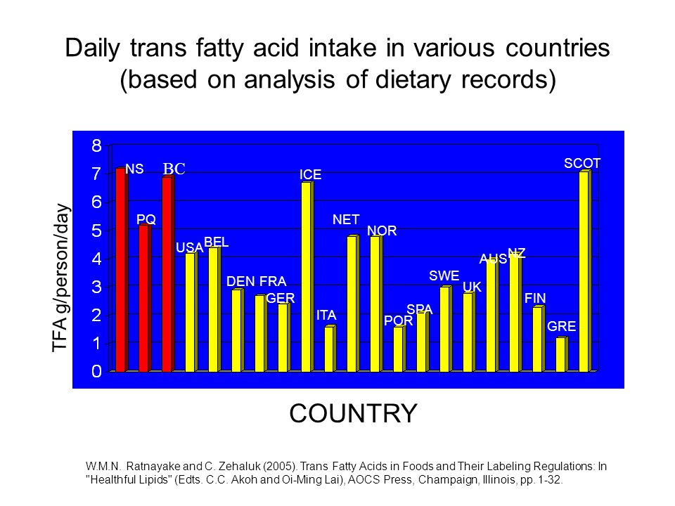 Daily trans fatty acid intake in various countries (based on analysis of dietary records) NS PQ USA BEL DEN FIN GRE SCOT FRA GER ICE ITA NET NOR POR SPA SWE UK AUS NZ COUNTRY TFA g/person/day BC W.M.N.