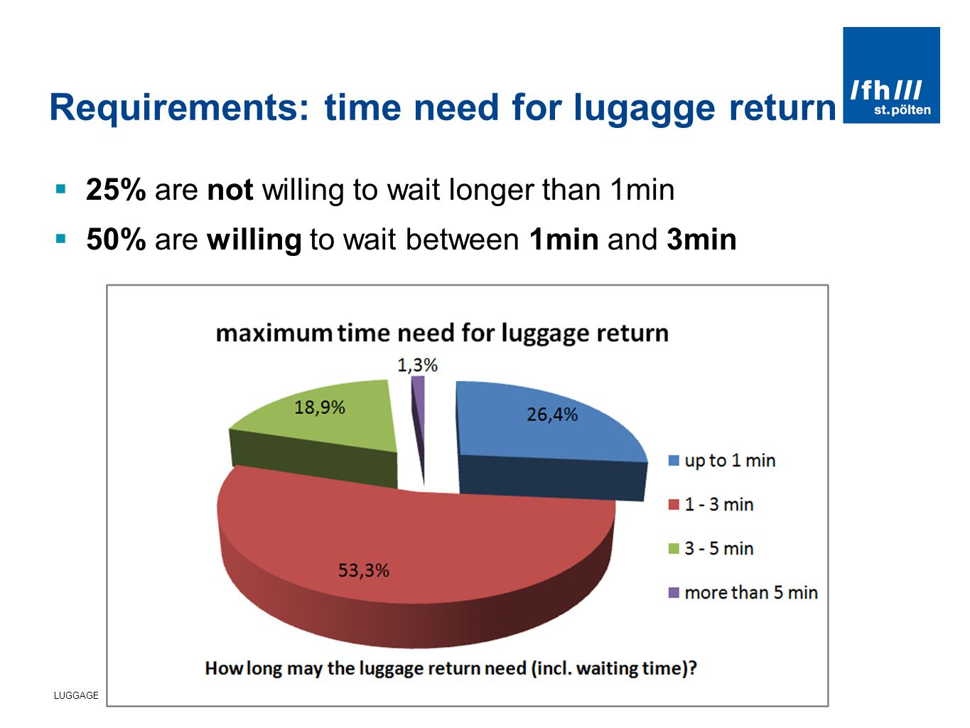 LUGGAGE LOCKERS - NEEDS AND EXPECTATION OF PASSENGERS - ZEL 2011, ZILINA JUNE 2011 Requirements: time need for lugagge return 25% are not willing to wait longer than 1min 50% are willing to wait between 1min and 3min