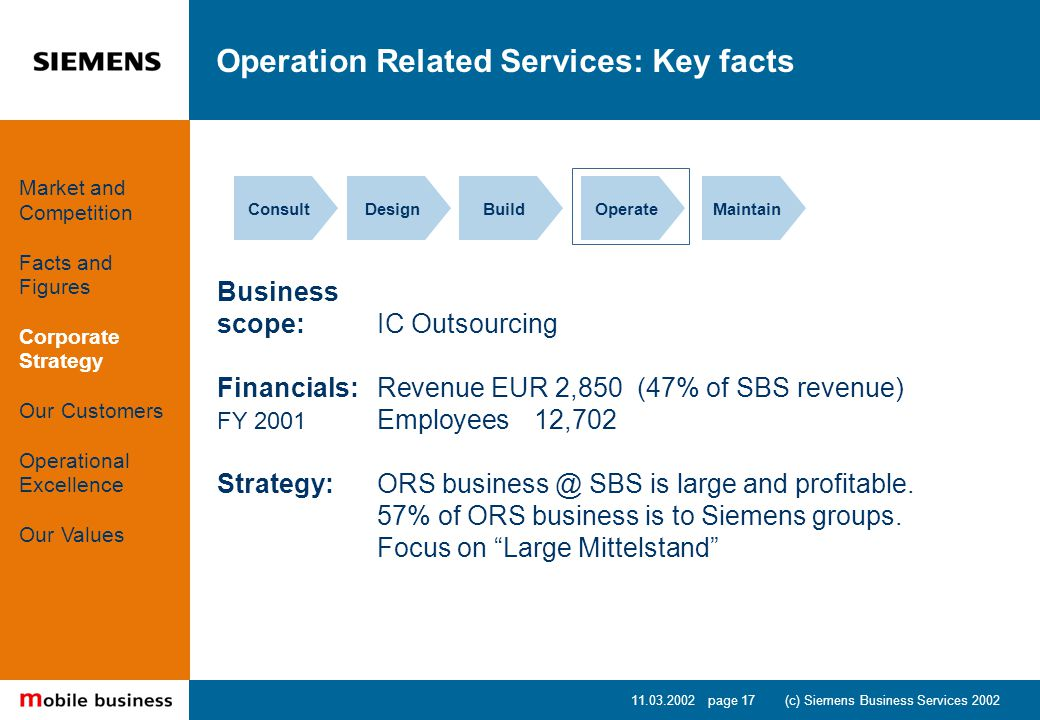 11.03.2002 page 17 (c) Siemens Business Services 2002 Operation Related Services: Key facts ConsultDesignBuildOperateMaintain Business scope: IC Outsourcing Financials: Revenue EUR 2,850 (47% of SBS revenue) FY 2001 Employees 12,702 Strategy:ORS business @ SBS is large and profitable.