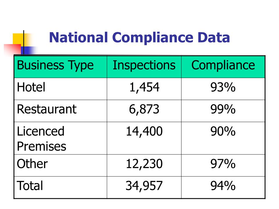 National Compliance Data Business TypeInspectionsCompliance Hotel1,45493% Restaurant6,87399% Licenced Premises 14,40090% Other12,23097% Total34,95794%
