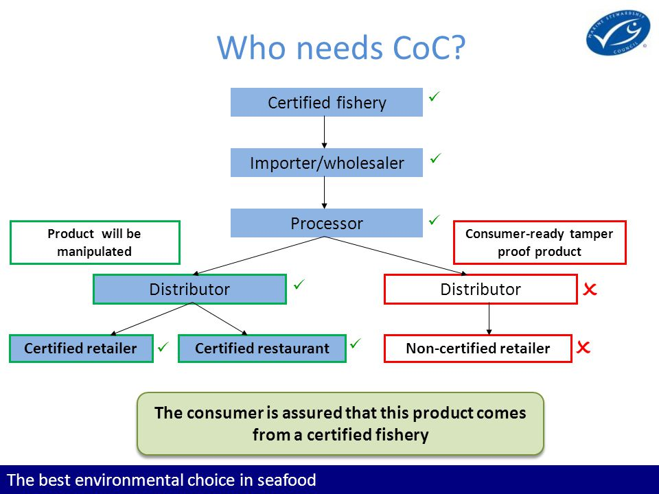 The best environmental choice in seafood Who needs CoC.