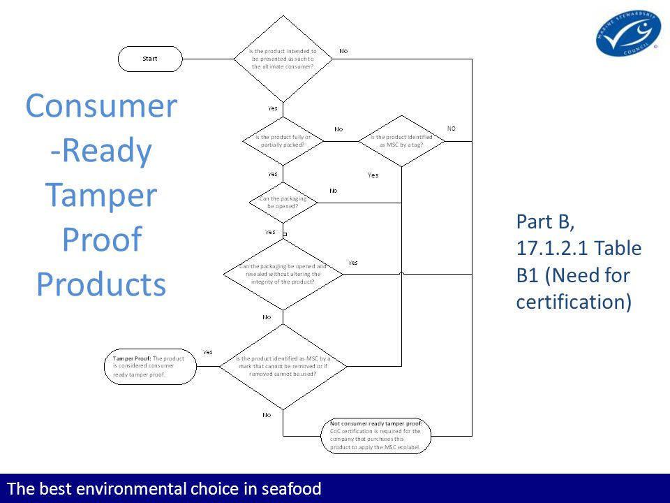 The best environmental choice in seafood Consumer -Ready Tamper Proof Products Part B, 17.1.2.1 Table B1 (Need for certification) NO Yes