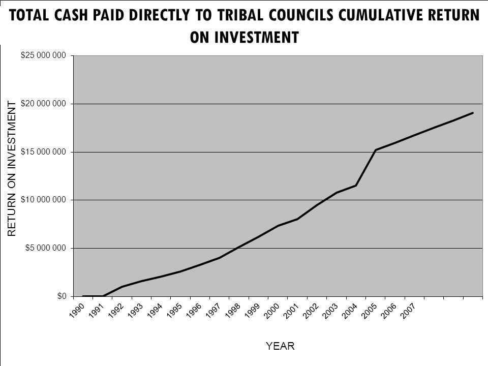 TOTAL CASH PAID DIRECTLY TO TRIBAL COUNCILS CUMULATIVE RETURN ON INVESTMENT