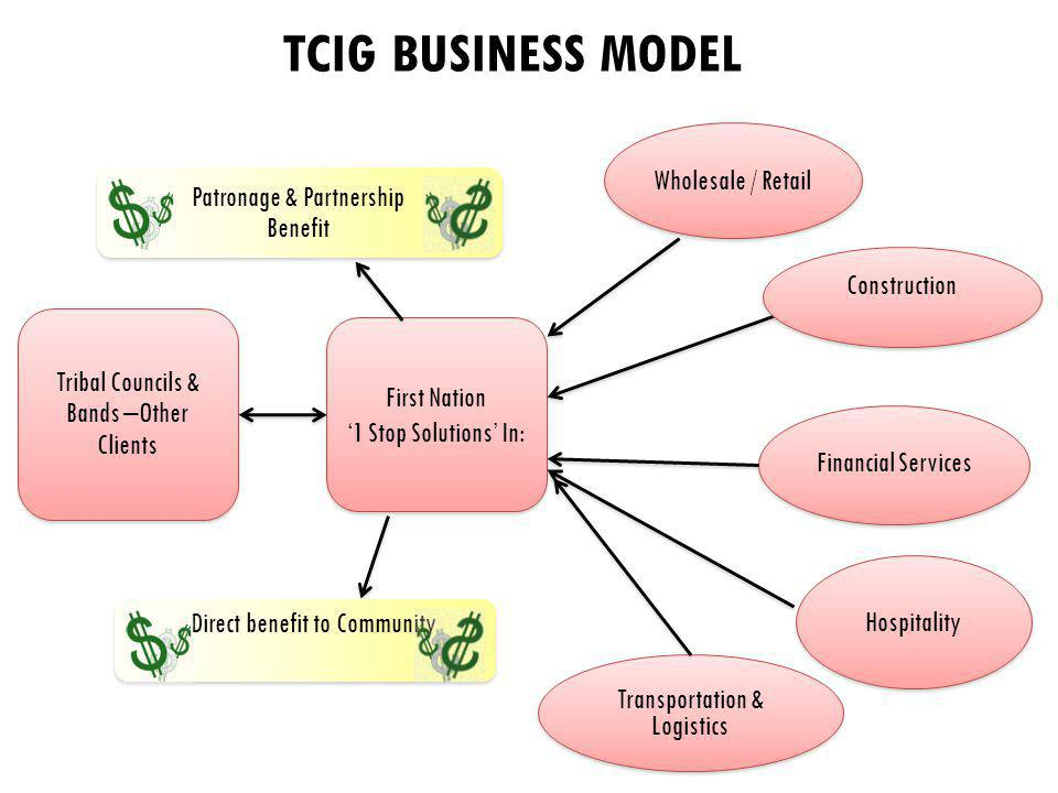 TCIG BUSINESS MODEL Hospitality Financial Services Wholesale / Retail Transportation & Logistics Transportation & Logistics First Nation 1 Stop Solutions In: First Nation 1 Stop Solutions In: Tribal Councils & Bands –Other Clients Patronage & Partnership Benefit Direct benefit to Community Construction