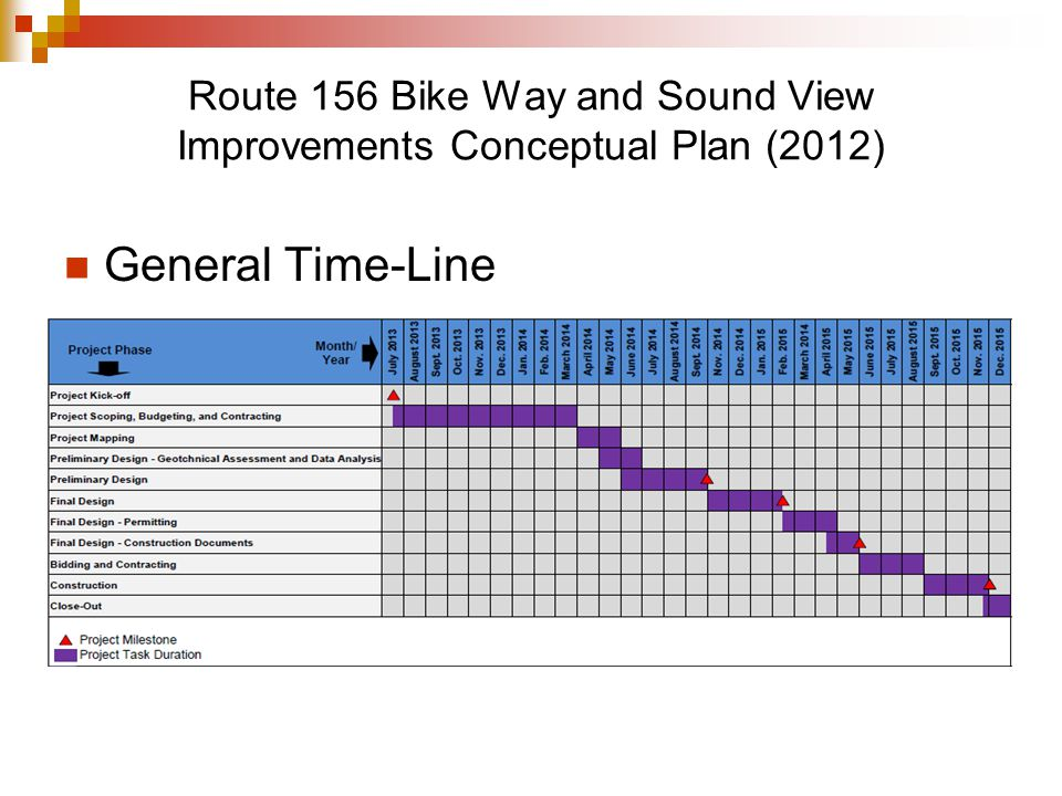 Route 156 Bike Way and Sound View Improvements Conceptual Plan (2012) General Time-Line Insert bar graph