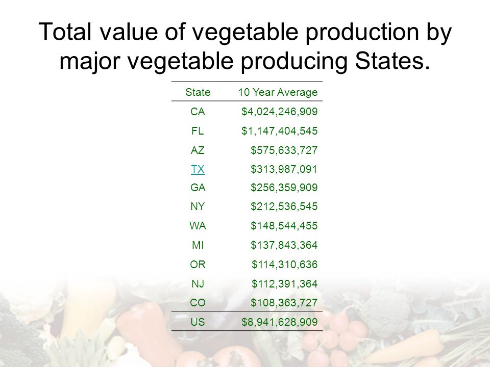 Total value of vegetable production by major vegetable producing States.