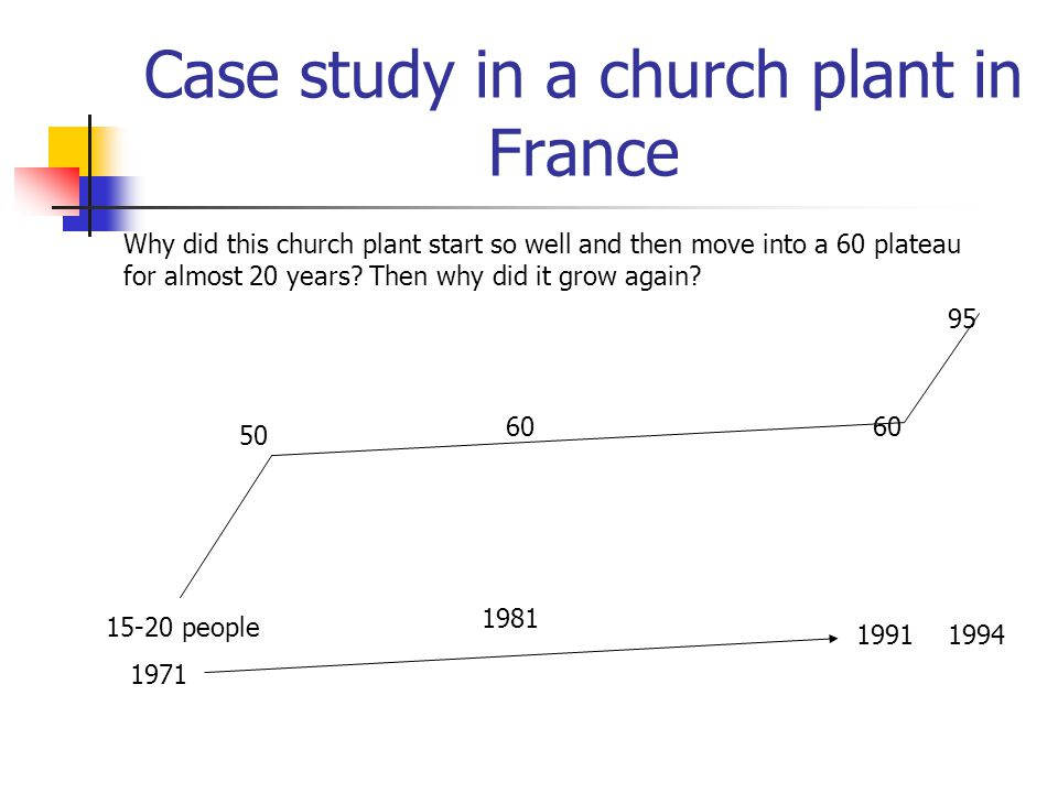 Case study in a church plant in France 15-20 people 1971 50 60 1981 1991 1994 60 95 Why did this church plant start so well and then move into a 60 plateau for almost 20 years.