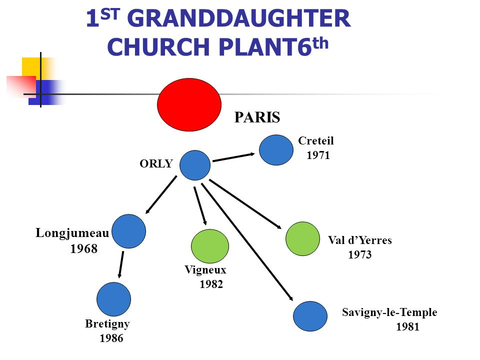 OUR EXPERIENCE WITH OUR 1 ST GRANDDAUGHTER CHURCH PLANT6 th PARIS ORLY Longjumeau 1968 Creteil 1971 Val dYerres 1973 Savigny-le-Temple 1981 Vigneux 1982 Bretigny 1986
