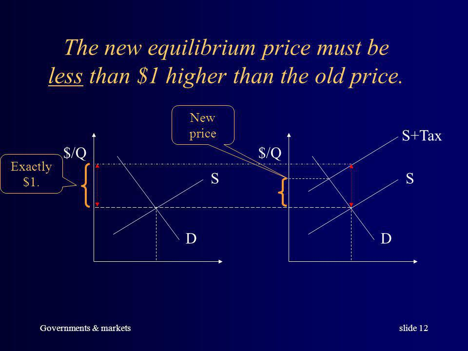 Governments & marketsslide 11 But price will rise by less than the amount of the tax, as the following diagram shows.