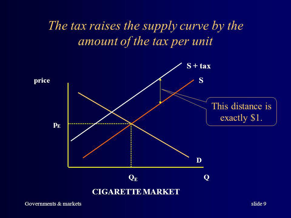 Governments & marketsslide 8 This kind of tax can be analyzed as if it were an input price increase.