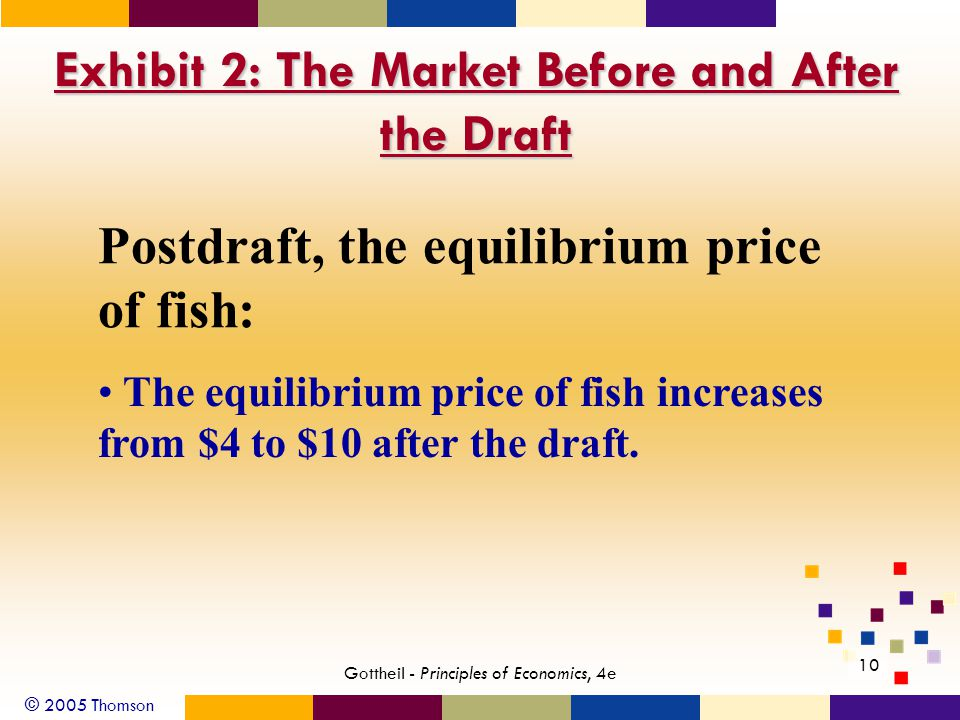 © 2005 Thomson 10 Gottheil - Principles of Economics, 4e Exhibit 2: The Market Before and After the Draft Postdraft, the equilibrium price of fish: The equilibrium price of fish increases from $4 to $10 after the draft.