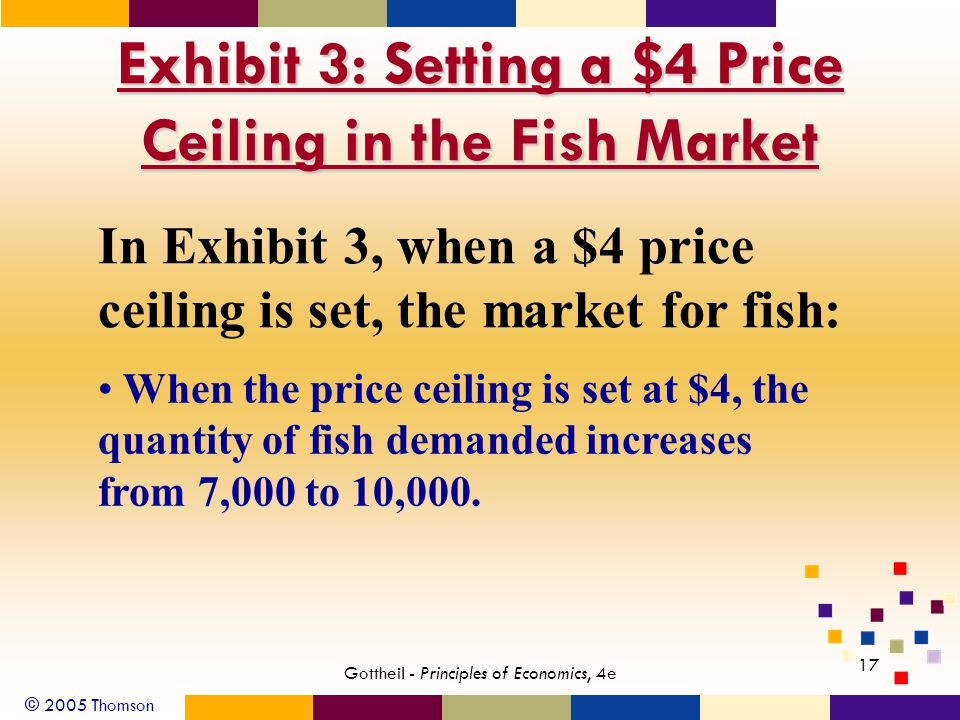 © 2005 Thomson 17 Gottheil - Principles of Economics, 4e Exhibit 3: Setting a $4 Price Ceiling in the Fish Market In Exhibit 3, when a $4 price ceiling is set, the market for fish: When the price ceiling is set at $4, the quantity of fish demanded increases from 7,000 to 10,000.