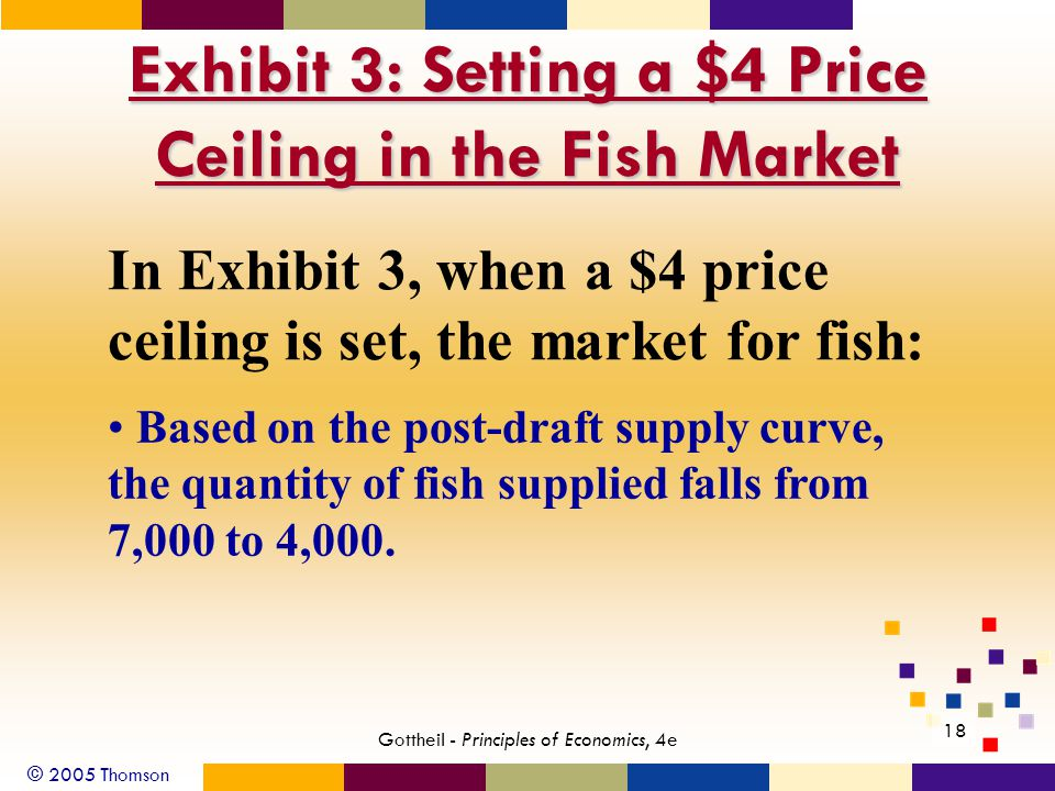 © 2005 Thomson 18 Gottheil - Principles of Economics, 4e Exhibit 3: Setting a $4 Price Ceiling in the Fish Market In Exhibit 3, when a $4 price ceiling is set, the market for fish: Based on the post-draft supply curve, the quantity of fish supplied falls from 7,000 to 4,000.