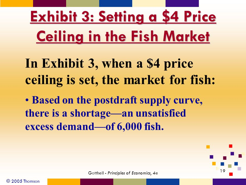 © 2005 Thomson 19 Gottheil - Principles of Economics, 4e Exhibit 3: Setting a $4 Price Ceiling in the Fish Market In Exhibit 3, when a $4 price ceiling is set, the market for fish: Based on the postdraft supply curve, there is a shortagean unsatisfied excess demandof 6,000 fish.