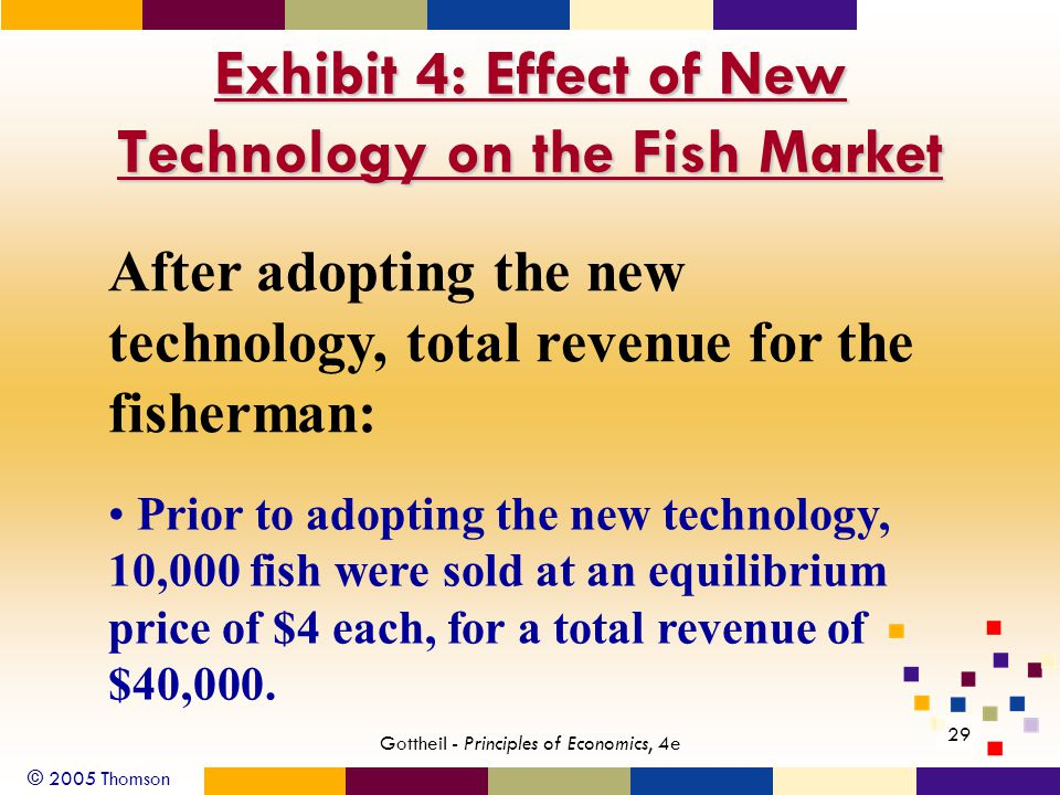 © 2005 Thomson 29 Gottheil - Principles of Economics, 4e Exhibit 4: Effect of New Technology on the Fish Market After adopting the new technology, total revenue for the fisherman: Prior to adopting the new technology, 10,000 fish were sold at an equilibrium price of $4 each, for a total revenue of $40,000.
