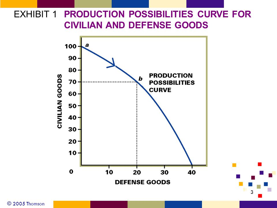 © 2005 Thomson 3 EXHIBIT 1PRODUCTION POSSIBILITIES CURVE FOR CIVILIAN AND DEFENSE GOODS