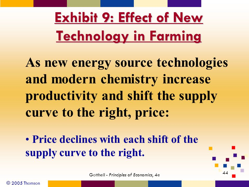 © 2005 Thomson 44 Gottheil - Principles of Economics, 4e Exhibit 9: Effect of New Technology in Farming As new energy source technologies and modern chemistry increase productivity and shift the supply curve to the right, price: Price declines with each shift of the supply curve to the right.