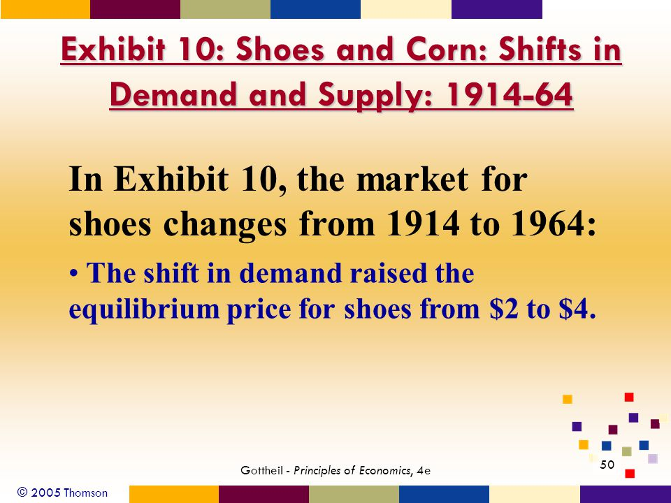 © 2005 Thomson 50 Gottheil - Principles of Economics, 4e Exhibit 10: Shoes and Corn: Shifts in Demand and Supply: 1914-64 In Exhibit 10, the market for shoes changes from 1914 to 1964: The shift in demand raised the equilibrium price for shoes from $2 to $4.