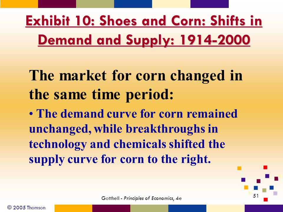 © 2005 Thomson 51 Gottheil - Principles of Economics, 4e Exhibit 10: Shoes and Corn: Shifts in Demand and Supply: 1914-2000 The market for corn changed in the same time period: The demand curve for corn remained unchanged, while breakthroughs in technology and chemicals shifted the supply curve for corn to the right.
