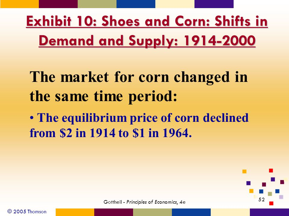 © 2005 Thomson 52 Gottheil - Principles of Economics, 4e Exhibit 10: Shoes and Corn: Shifts in Demand and Supply: 1914-2000 The market for corn changed in the same time period: The equilibrium price of corn declined from $2 in 1914 to $1 in 1964.