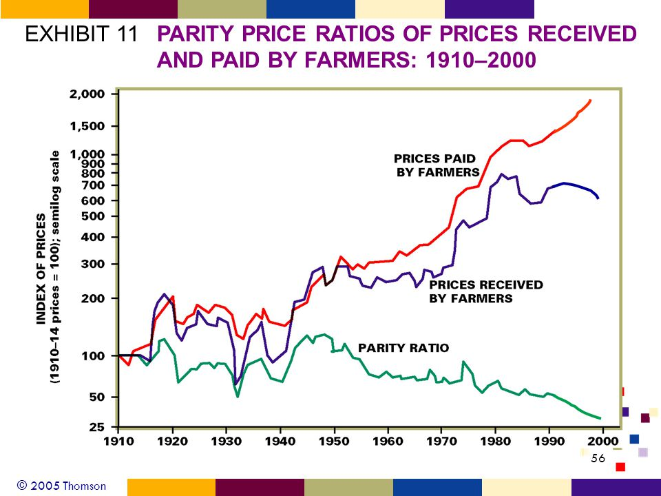 © 2005 Thomson 56 EXHIBIT 11PARITY PRICE RATIOS OF PRICES RECEIVED AND PAID BY FARMERS: 1910–2000
