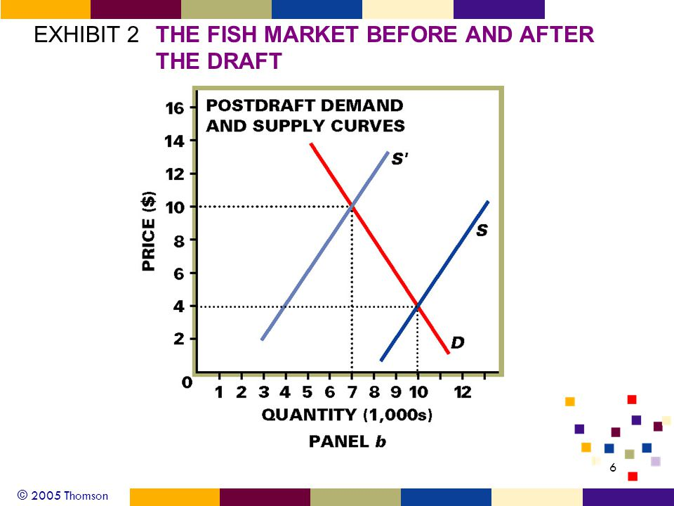 © 2005 Thomson 6 EXHIBIT 2THE FISH MARKET BEFORE AND AFTER THE DRAFT