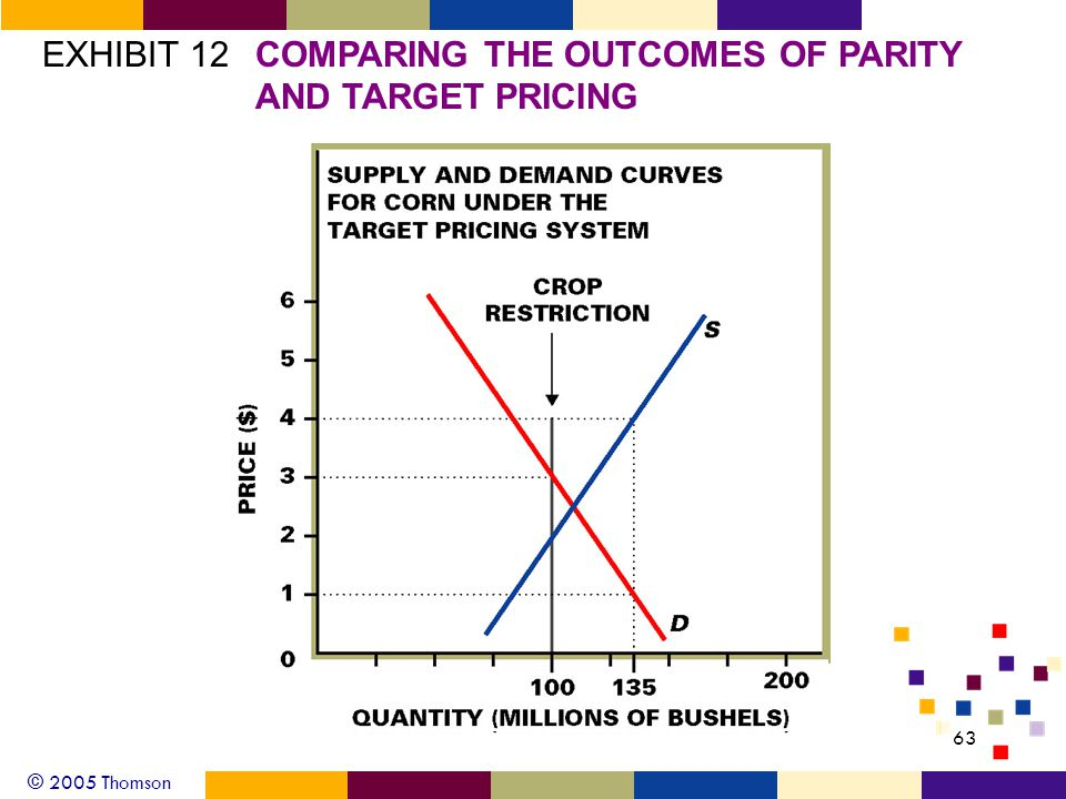 © 2005 Thomson 63 EXHIBIT 12COMPARING THE OUTCOMES OF PARITY AND TARGET PRICING