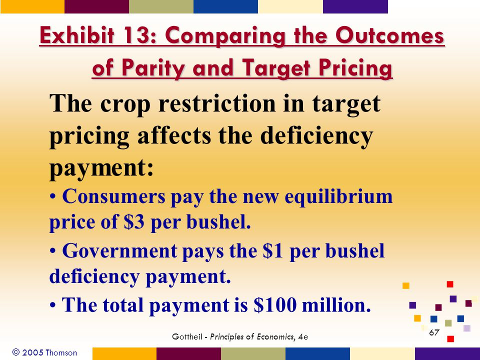 © 2005 Thomson 67 Gottheil - Principles of Economics, 4e Exhibit 13: Comparing the Outcomes of Parity and Target Pricing The crop restriction in target pricing affects the deficiency payment: Consumers pay the new equilibrium price of $3 per bushel.