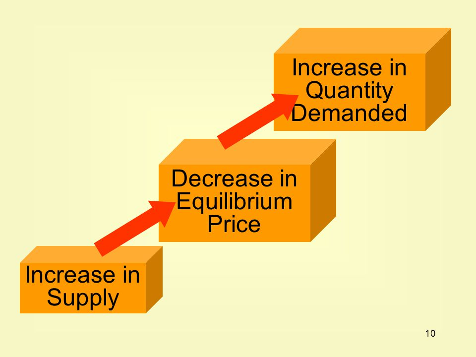 10 Increase in Supply Decrease in Equilibrium Price Increase in Quantity Demanded