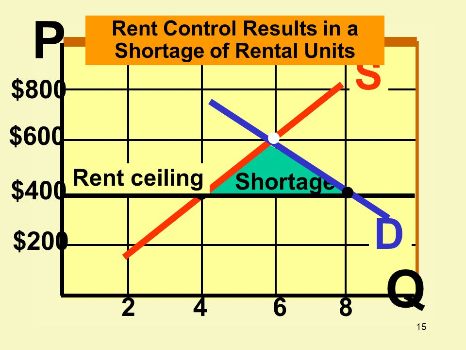 15 $800 $600 $400 $200 2468 D S Rent Control Results in a Shortage of Rental Units Shortage Rent ceiling P Q