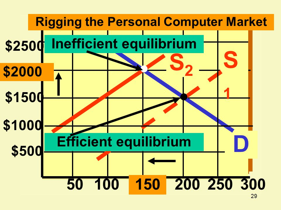 29 $2000 $500 50100200 Rigging the Personal Computer Market D $1500 S1S1 S2S2 $1000 250 $2500 300150 Inefficient equilibrium Efficient equilibrium