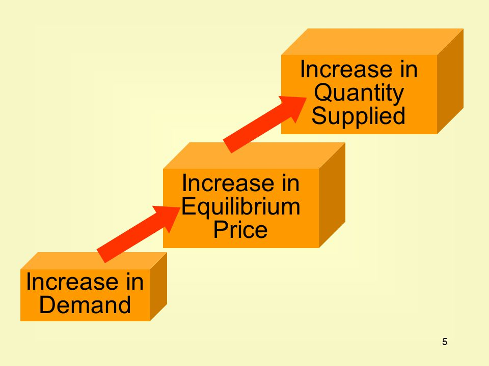 5 Increase in Demand Increase in Equilibrium Price Increase in Quantity Supplied