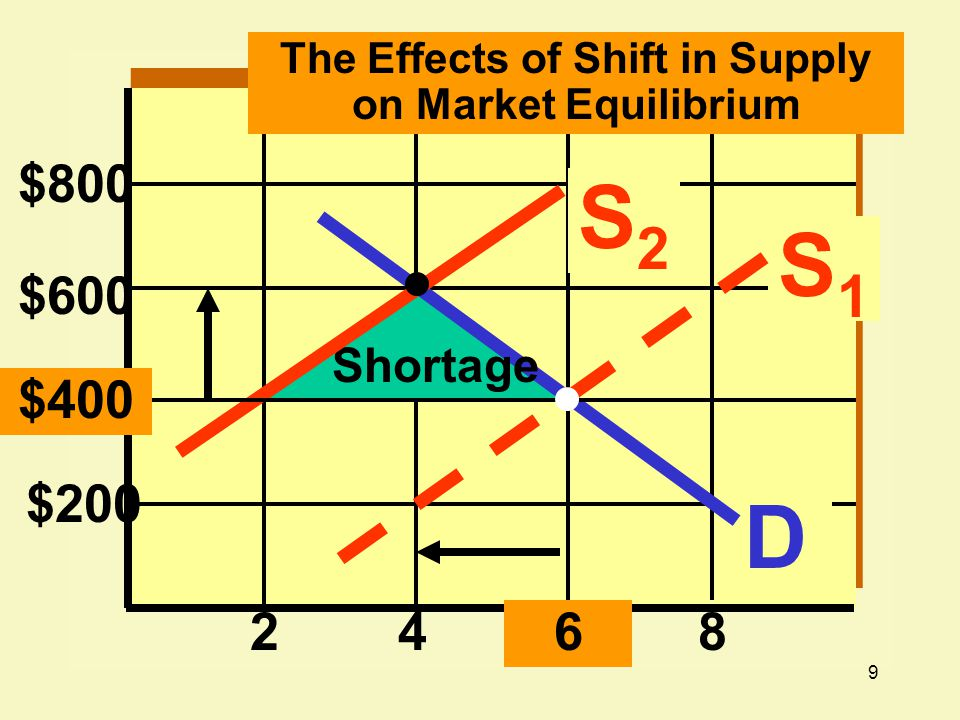9 $800 $200 2468 D Shortage $600 S1S1 S2S2 $400 The Effects of Shift in Supply on Market Equilibrium