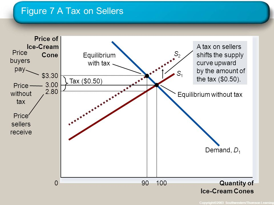 Figure 7 A Tax on Sellers Copyright©2003 Southwestern/Thomson Learning 2.80 Quantity of Ice-Cream Cones 0 Price of Ice-Cream Cone Price without tax Price sellers receive Equilibrium with tax Equilibrium without tax Tax ($0.50) Price buyers pay S1S1 S2S2 Demand,D1D1 A tax on sellers shifts the supply curve upward by the amount of the tax ($0.50).