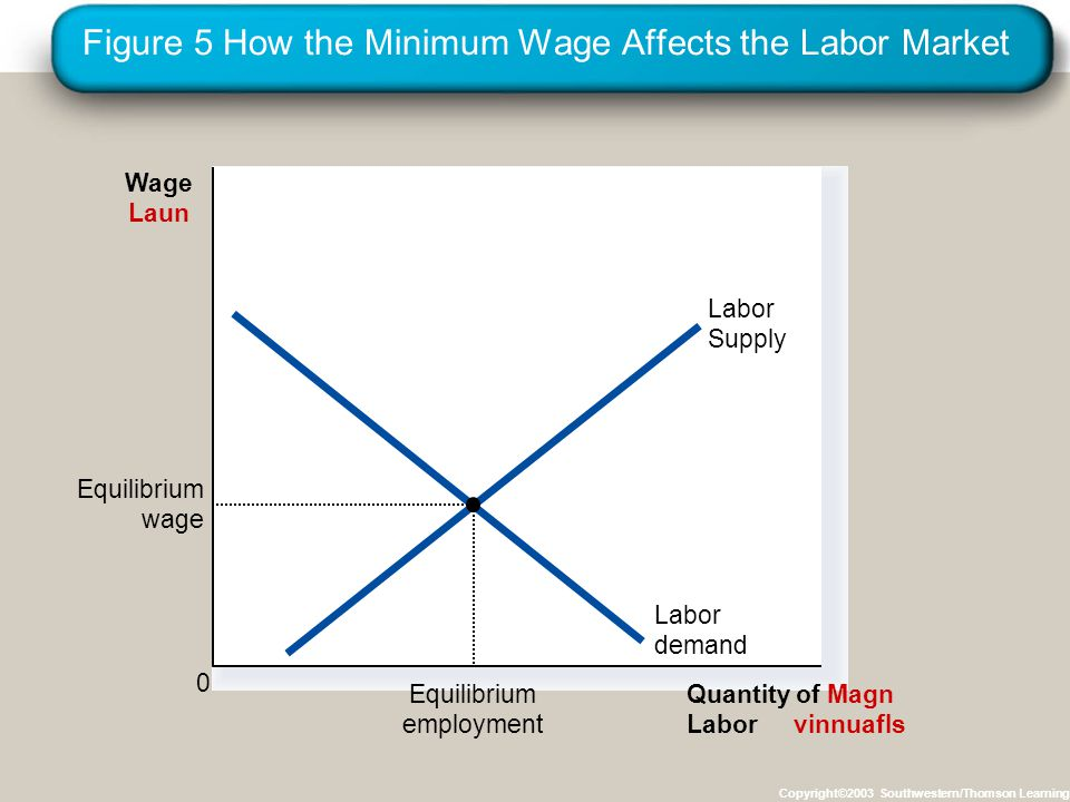 Figure 5 How the Minimum Wage Affects the Labor Market Copyright©2003 Southwestern/Thomson Learning Quantity of Magn Laborvinnuafls Wage Laun 0 Labor demand Labor Supply Equilibrium employment Equilibrium wage