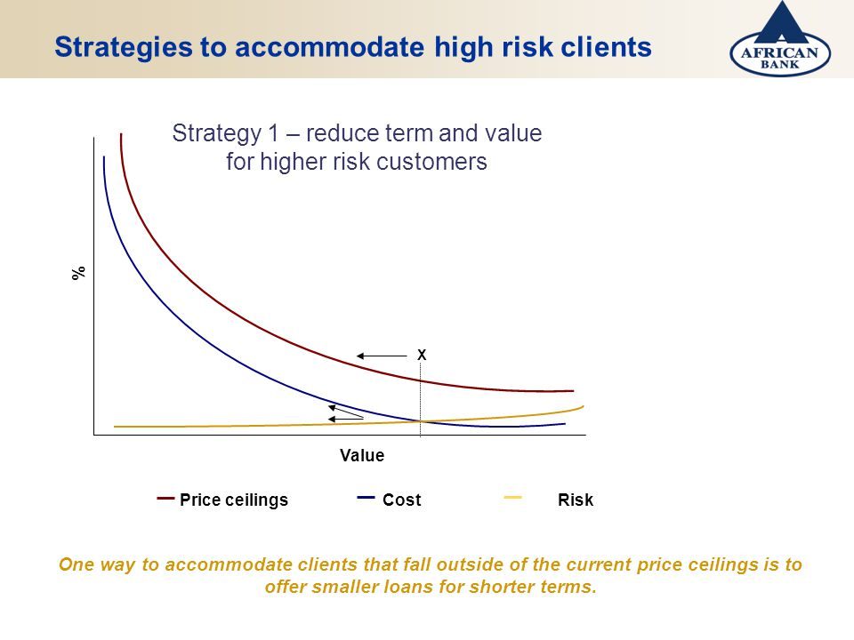 Strategies to accommodate high risk clients X Value % Price ceilings Cost Risk Strategy 1 – reduce term and value for higher risk customers One way to accommodate clients that fall outside of the current price ceilings is to offer smaller loans for shorter terms.