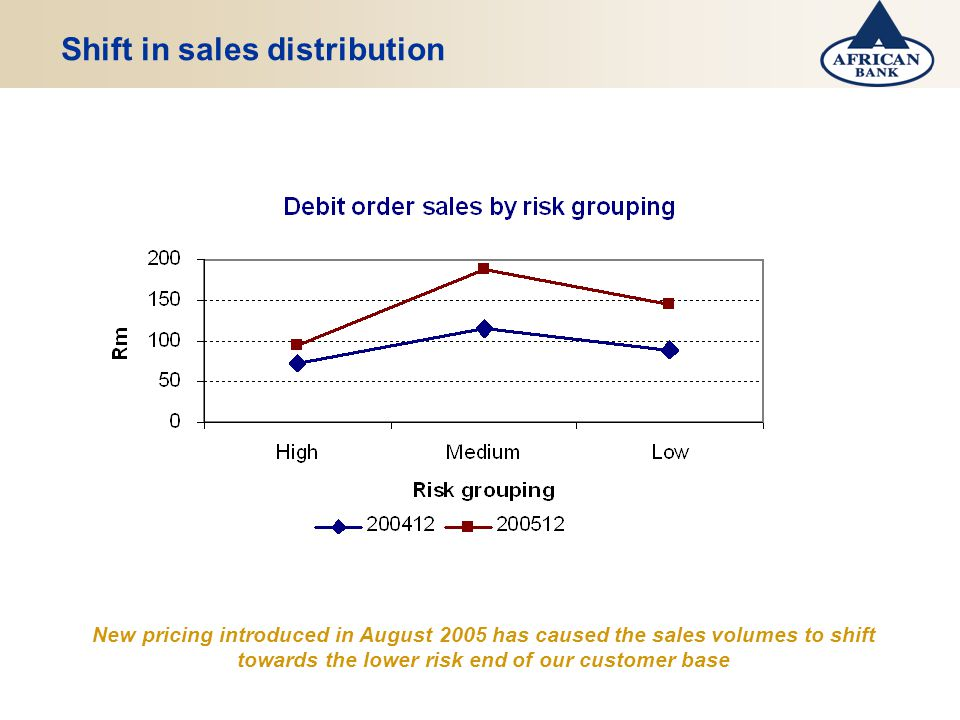 Shift in sales distribution New pricing introduced in August 2005 has caused the sales volumes to shift towards the lower risk end of our customer base