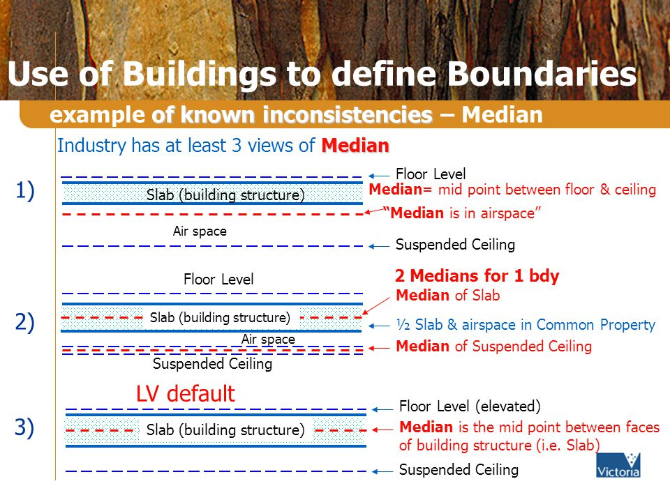Use of Buildings to define Boundaries Median Industry has at least 3 views of Median Suspended Ceiling Floor Level Median is in airspace Slab (building structure) 1) Median of Suspended Ceiling Median of Slab ½ Slab & airspace in Common Property 2) Suspended Ceiling Floor Level (elevated) Median is the mid point between faces of building structure (i.e.