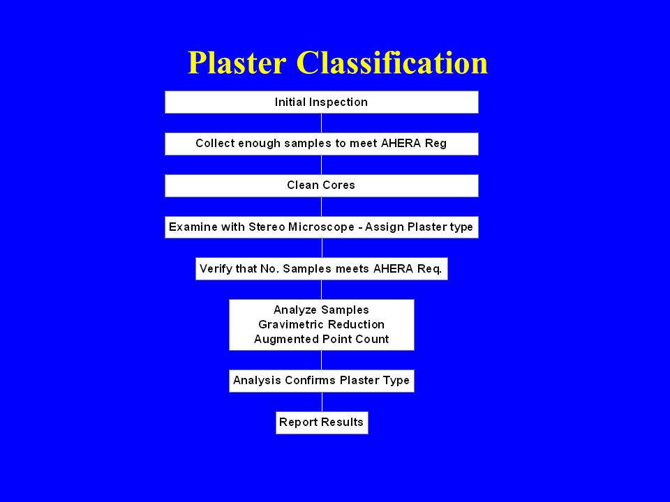 Plaster Classification