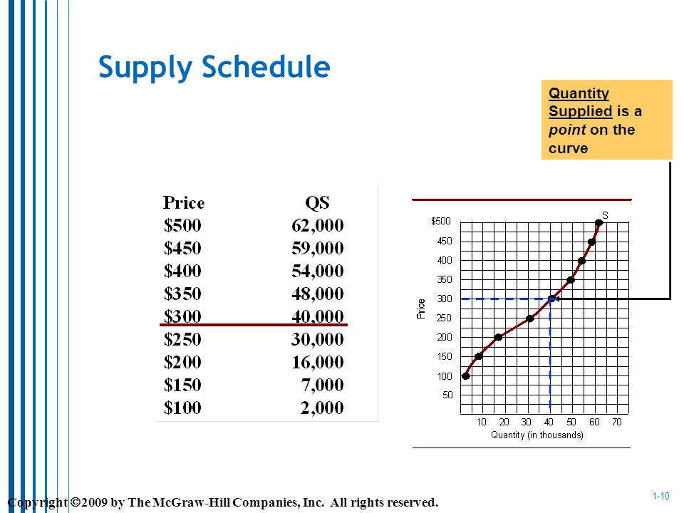 1-10 Supply Schedule Quantity Supplied is a point on the curve Copyright 2009 by The McGraw-Hill Companies, Inc.
