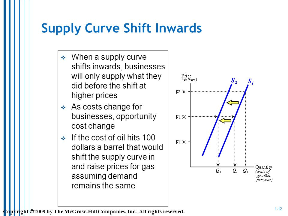 1-12 Supply Curve Shift Inwards When a supply curve shifts inwards, businesses will only supply what they did before the shift at higher prices As costs change for businesses, opportunity cost change If the cost of oil hits 100 dollars a barrel that would shift the supply curve in and raise prices for gas assuming demand remains the same Copyright 2009 by The McGraw-Hill Companies, Inc.