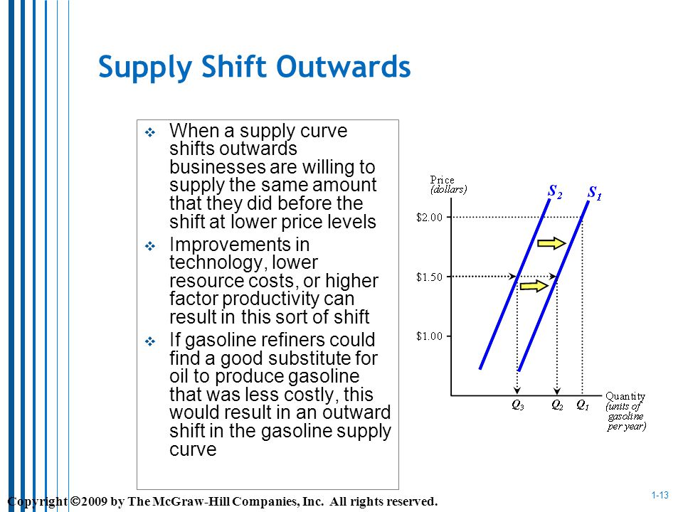 1-13 Supply Shift Outwards When a supply curve shifts outwards businesses are willing to supply the same amount that they did before the shift at lower price levels Improvements in technology, lower resource costs, or higher factor productivity can result in this sort of shift If gasoline refiners could find a good substitute for oil to produce gasoline that was less costly, this would result in an outward shift in the gasoline supply curve Copyright 2009 by The McGraw-Hill Companies, Inc.